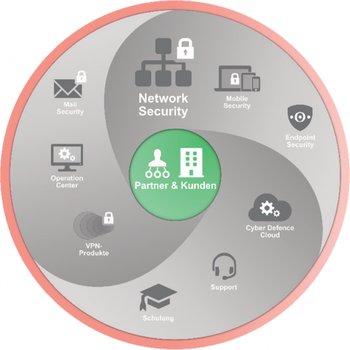 Securepoint Unified Security